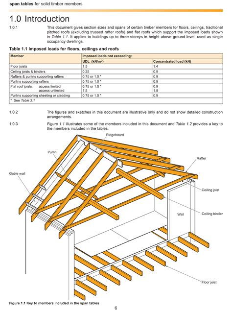 rafter spacing lvl beam span table bookshop trada all about wood