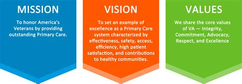 Sample House Plans by Primary Care Patient Care Services