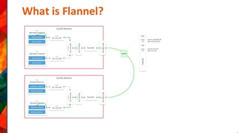 docker flannel tutorial wso2 con 2014 us tutorial apache stratos wso2 private paas