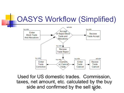 omgeo ctm workflow evolution of oasys omgeo and central trade manager