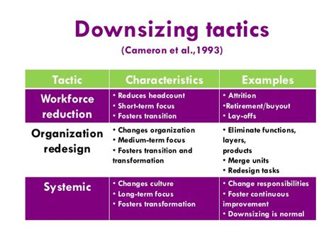 downsizing definition downsizing meaning downsizing meaning strategic change