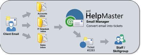email workflow management email manager overview