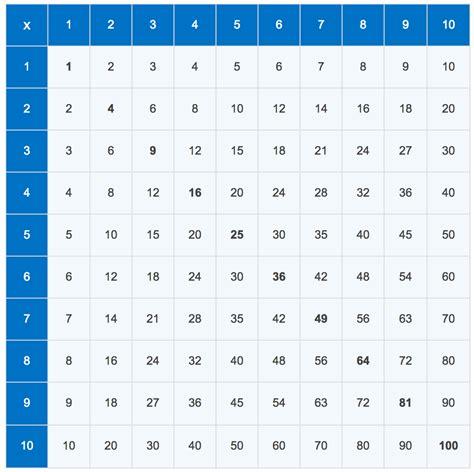 Print Multiplication Table Javascript | loops multiplication table in javascript stack overflow