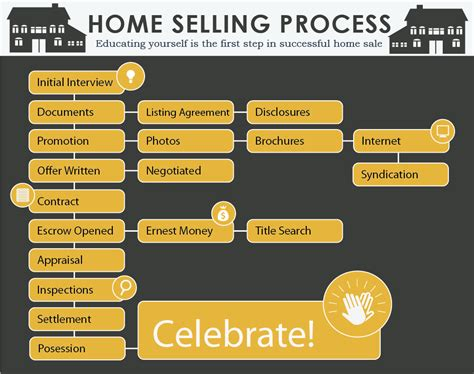 process of selling a house and buying a new one process of selling a house and buying a new one 28 images process of selling a
