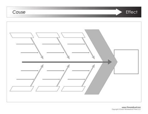Ishikawa Diagram Template Ishikawa Diagram Exle Printable Pdf Ishikawa Template Word