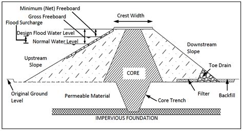 Design Criteria Of Earthen Dam | practice manual for small dams pans and other water