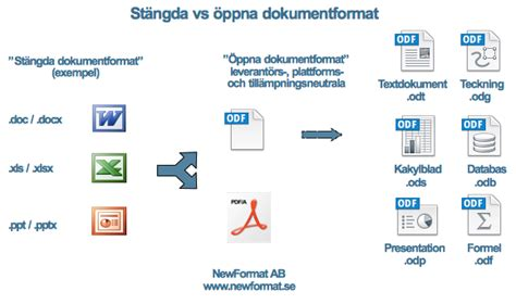 html format vs pdf newformat ab openformat iso standards for open