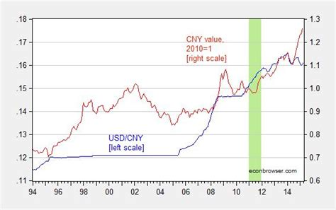currency converter rmb to usd exchange rate usd to rmb graph