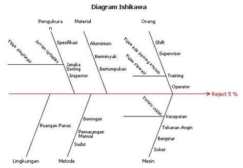 Harga Roller Rca diagram ishikawa wikiwand
