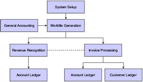 accounts receivable flowchart accounts receivable flow chart pictures to pin on