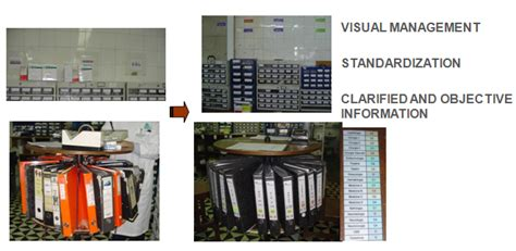 realizing the potential of visual management in healthcare