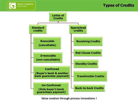 Bank Letter Of Credit Types letters of credit