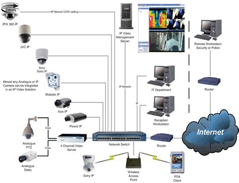 cctv systems system cctv cctv update