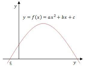 fungsi  grafik fungsi