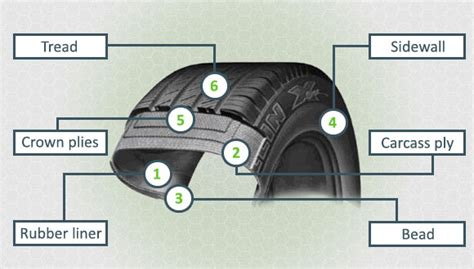 The Smart Garden tire anatomy and construction tirebuyer com