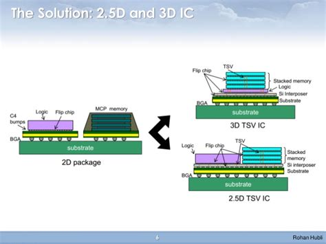 semiconductor integrated circuit packaging technology challenges next five years 2 5d 3d ic market challenges opportunities