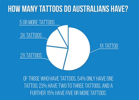 tattoo statistics australia an infographic disappear
