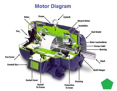 motor diagram general charts