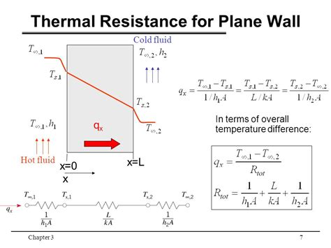 thermal resistance of resistor thermal resistance of a resistor 28 images heat transfer and applied thermodynamics