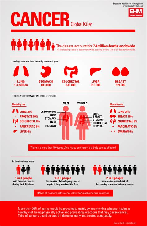 Cancer Graph Infographics Graphs Net | top 10 cancer infographics infographics graphs net