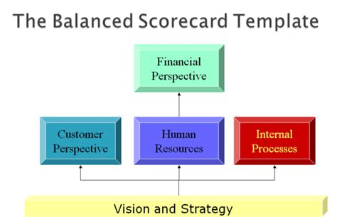 Bsc Mba Meaning by Balance Scorecard Mba Tutorials