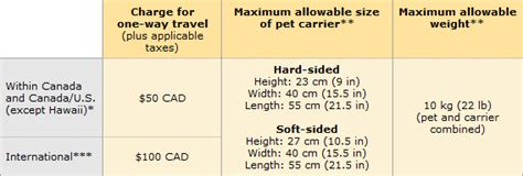 United Airlines In Cabin Pet Policy by Air Canada Jazz Pet Policy 2017 Airline Pet Policies