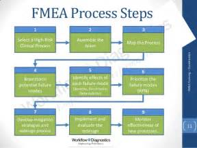 process fmea template fmea for healthcare sle