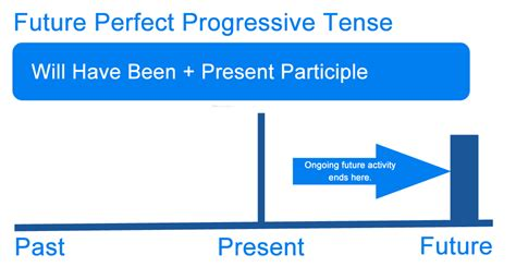 future perfect progressive pattern what is the future perfect progressive tense writing