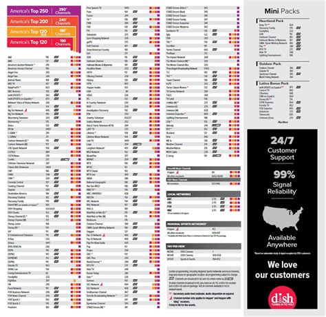 printable version of directv channels dish network channel lineup sky satellite llc shelocta pa