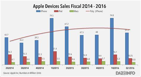 apple new year sale 2016 apple q2 2016 drop in revenues profit iphone sales but