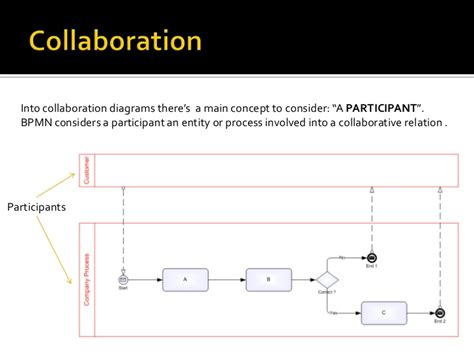 bpmn collaboration diagram exle bpmn collaboration diagram images how to guide and refrence
