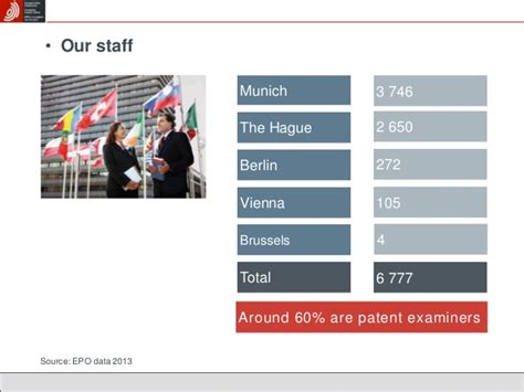 European Patent Office by European Patent Office General Presentation