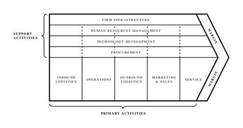 cadena de valor tesla motors marketing strategy business marketing bibliographies