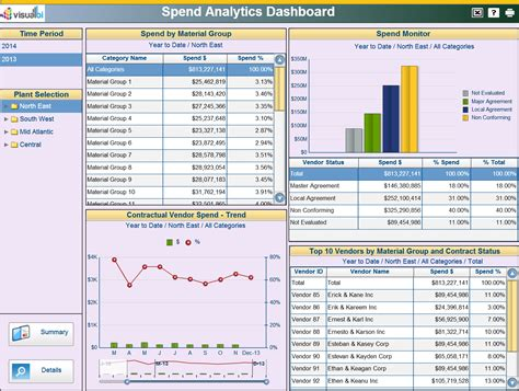 procurement spend analysis template procurement dashboards visual bi solutions