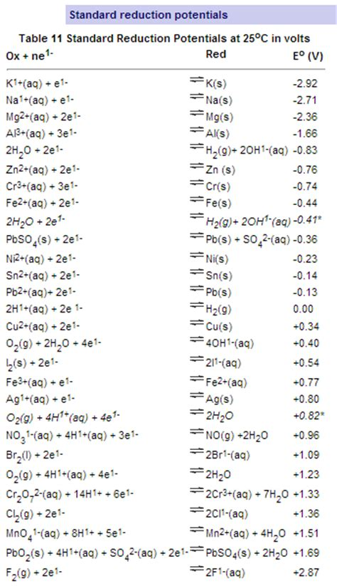 Half Reaction Table by Standard Reduction Potentials At 25 Degree C In Vo