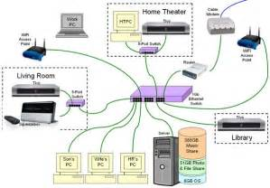home network wiring diagram diagram home network and home