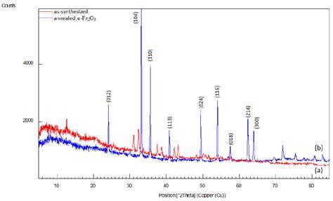 xrd pattern of iron nanoparticles fig 1 xrd pattern of iron oxide nanoparticles a before