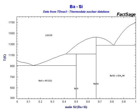 alloys of 14 silicon