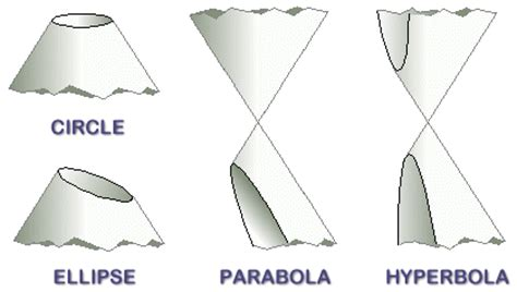 history of conic sections instructional unit plan conic sections circle parabola