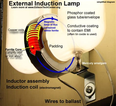 use of inductor in lights induction ls