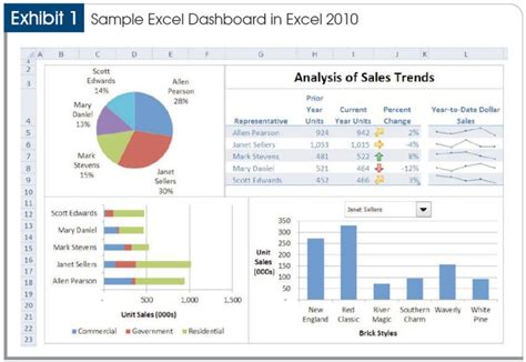 qlikview table themes good exle of a dashboard that is not symmetrical