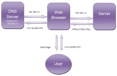 how browser works web browsers cool new tech