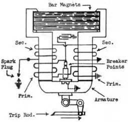 Wico Ignition Parts Wico X Magneto Wiring Diagram Wico Get Free Image About