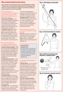 Shoulder rotator cuff strengthening exercises quotes