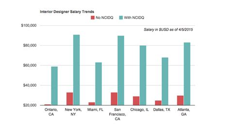 interior designer salaries    earn