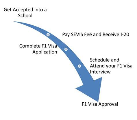 Mba Hybrid Programs F1 Visa by F1 Visa Application Cycle International Student