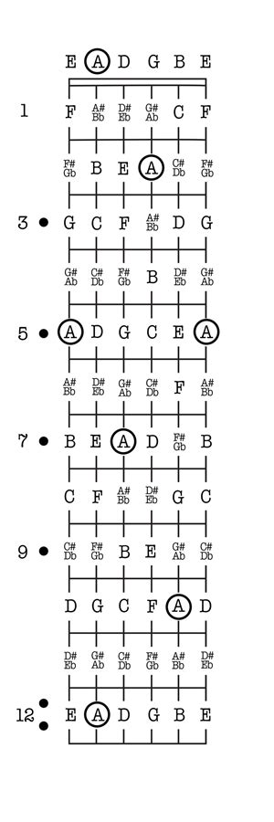 guitar fretboard diagram guitar 101 learning the fretboard guitar fretboard chart