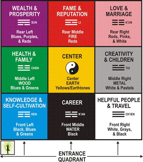 feng shway positive healthy what is feng shui and bagua map