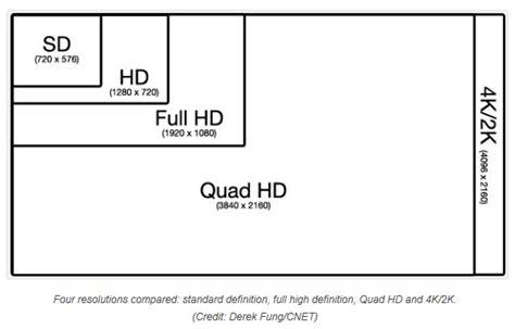 video format quality chart les tv ultra hd 4k le voir c est y croire blog cobra