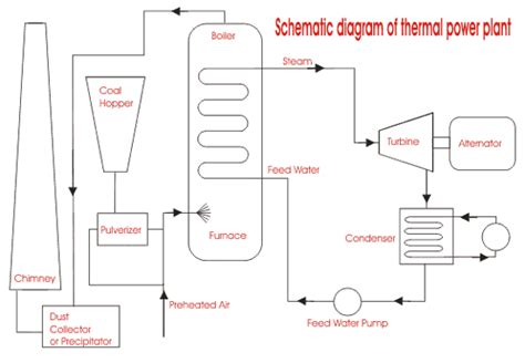 layout of thermal power plant pdf thermal power generation plant or thermal power station